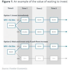A flow chart indicating the outcomes of two scenarios of investing immediately, or waiting and investing only if cash flows increase