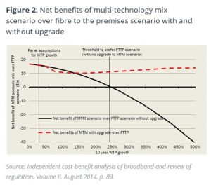 A graph indicating the net benefits of a multi-technology mix scenario over fibre to the premises scenario with and without upgrade